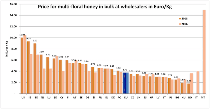 Bulk honey prices