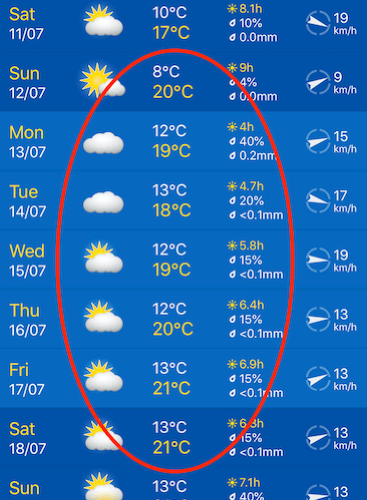 July 2020 Weather