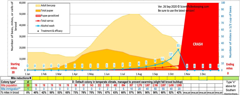 Chart 2 - No beekeeper intervention