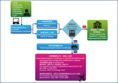 ROC-Application-Process