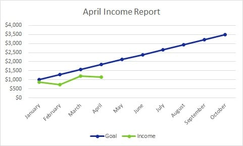April Blog Income Report (And Traffic, Too)