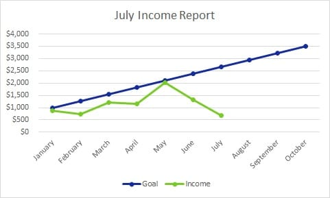 July 2016 Travel Blog Income Report (And Traffic, Too)