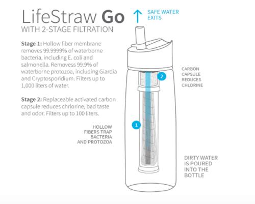 lifestraw bottle for travel