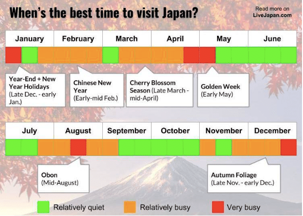 best time of year to visit japan