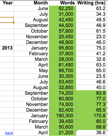 A snapshot of the spreadsheet that I use to cap my monthly input (in time) and output (in words).