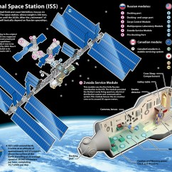 What Is A Space Diagram 6 Pin Adapter Pillow Astronaut International Station Facts