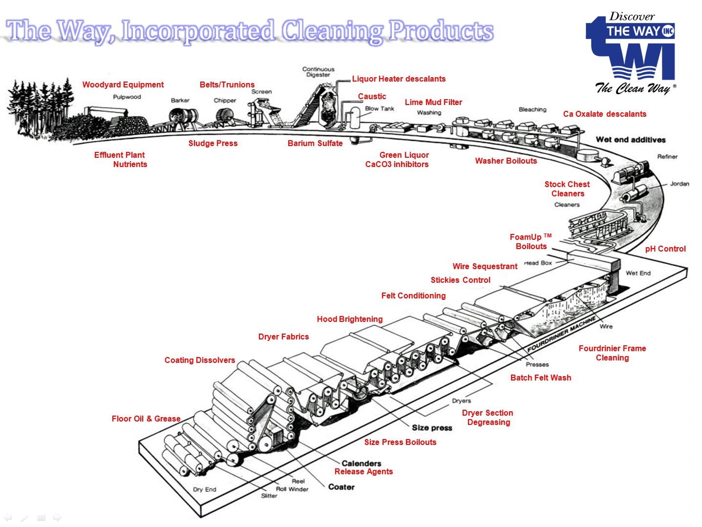 diagram of paper making process yamaha g2 gas wiring machine repair scheme