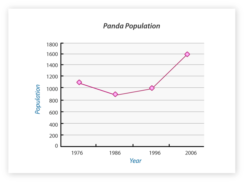 medium resolution of here is a graph showing how much the panda population grew from 1976 2006 so far the growth in population is increasing at a slow rate