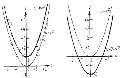 50 Parallel displacement and the functions of parabolic