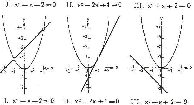 52 Graphical solution of quadratic equations