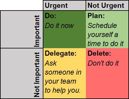 Eisenhower's Urgent-Important Principle