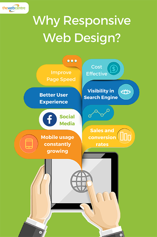 Infographic why responsive website design