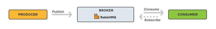 workflow-rabbitmq