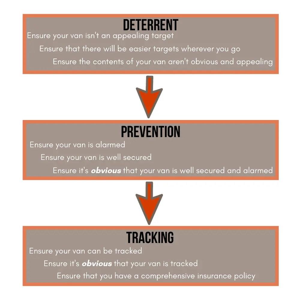 motorhome security methods