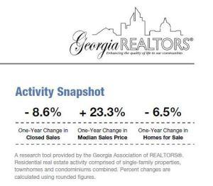Real Estate Atlanta GA Activity