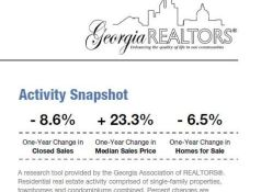 Real Estate Atlanta GA Activity