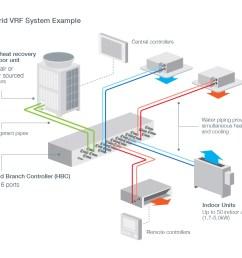 hybrid vrf system example [ 1424 x 1236 Pixel ]