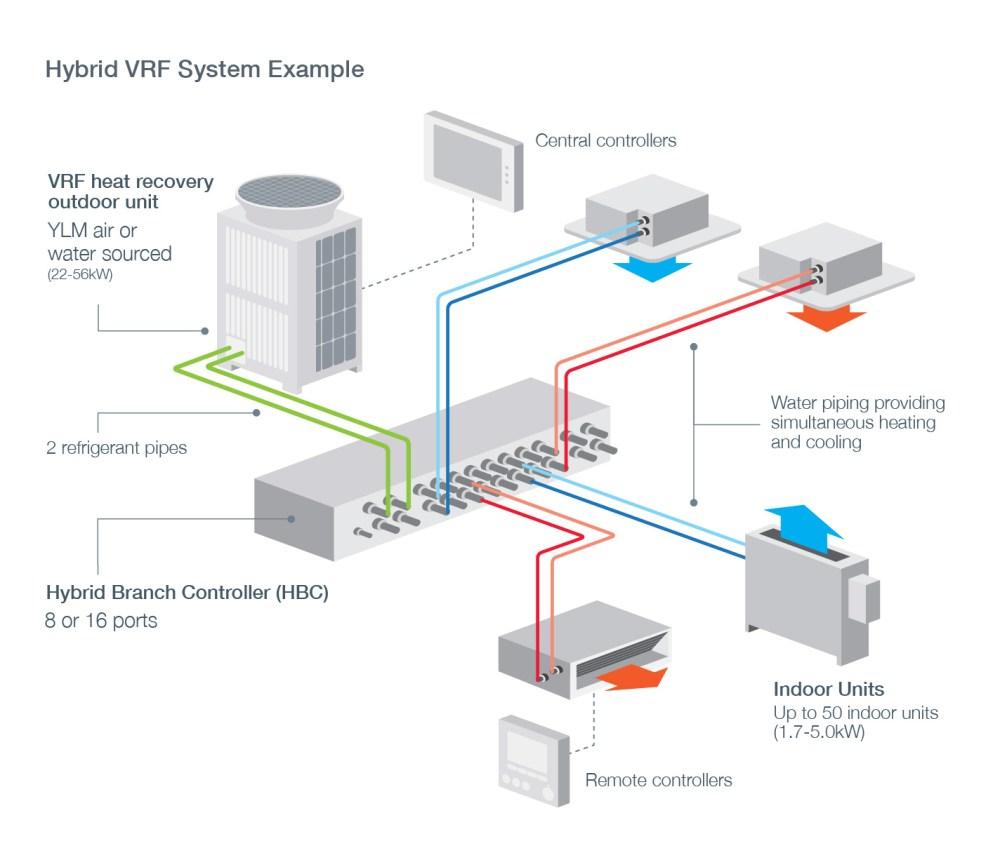 medium resolution of hybrid vrf system example