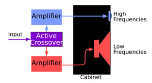 Cross Over Wire Diagram The Well Tempered Computer Active Speakers