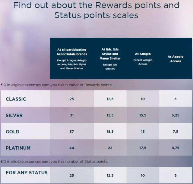 Le Club Accor Hotels earn points status table