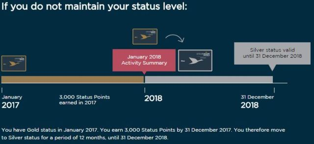 Le Club Accor Hotels Status Expiry