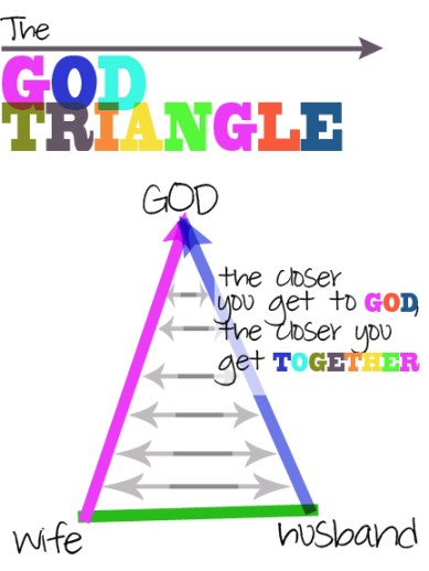god triangle