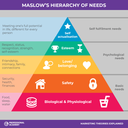 Hierarchy of Needs for friendships