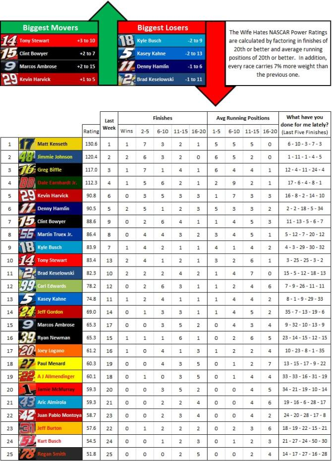 the-wife-hates-sports-nascar-power-rankings-week-15-2012