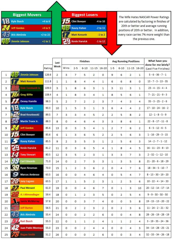 the-wife-hates-sports-nascar-power-rankings-week-20-2012