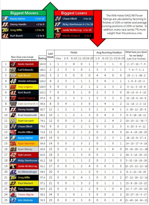 The Wife Hates NASCAR Power Rankings: 2016 Week 9