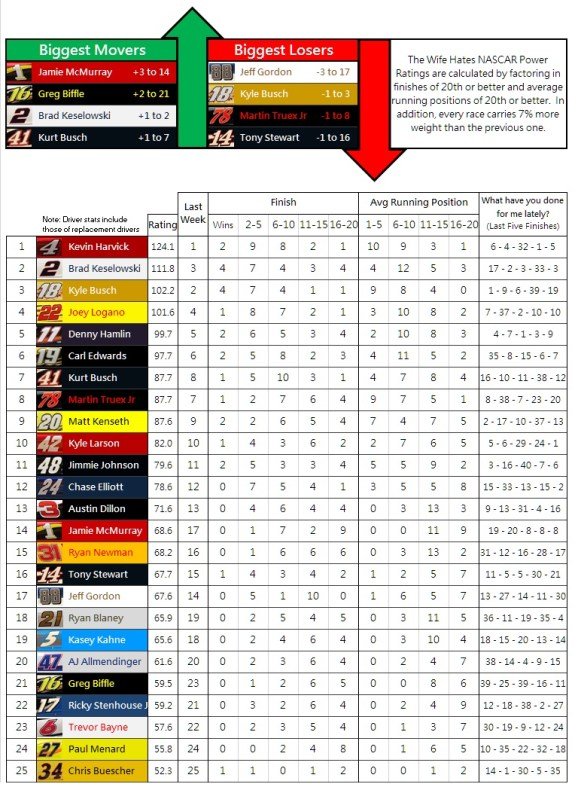 the-wife-hates-nascar-power-rankings-week-24-2016