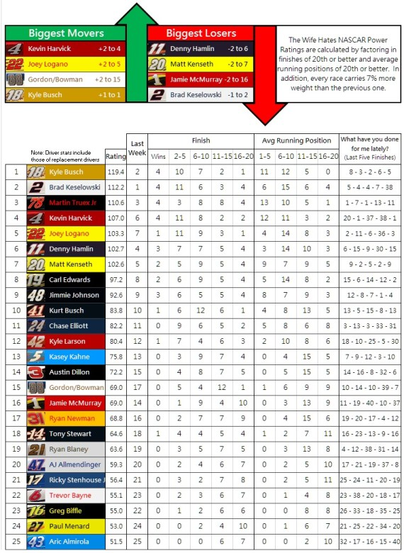 the-wife-hates-nascar-power-rankings-week-31-2016