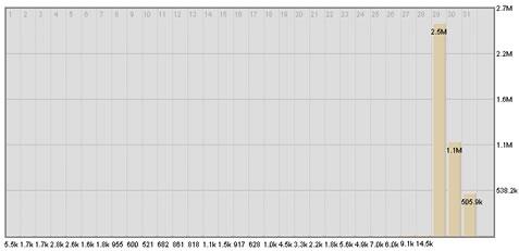 traffic-spike-wikipedia-palin