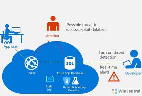 Azure SQL Database Threat Detection