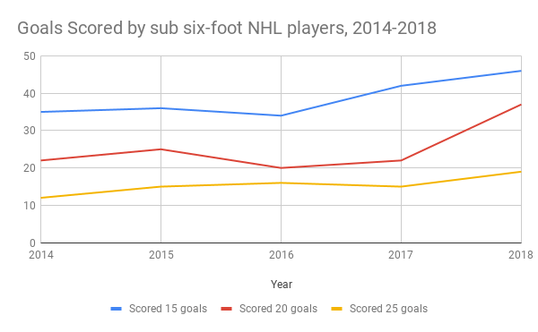 Goals scored by sub six-foot NHL players from 2014 to 2018