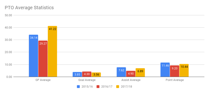 PTO Average Statistics (2)