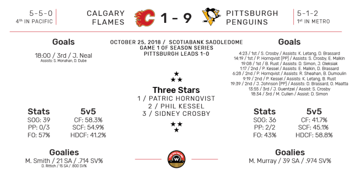 NHL Boxscore for Pittsburgh Penguins at Calgary Flames. Final Score: 9-1 Pittsburgh. October 23, 2018.