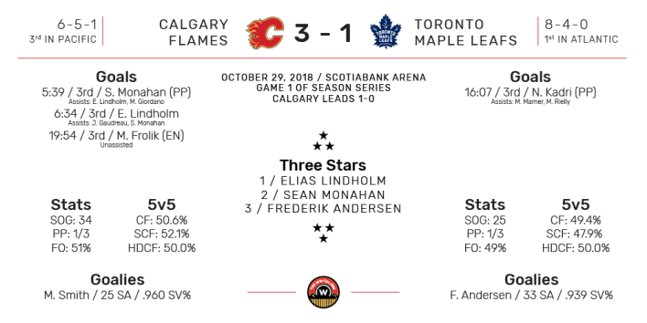 NHL Boxscore for Toronto Maple Leafs vs Calgary Flames. Final Score: 3-1 Calgary. October 29, 2018.
