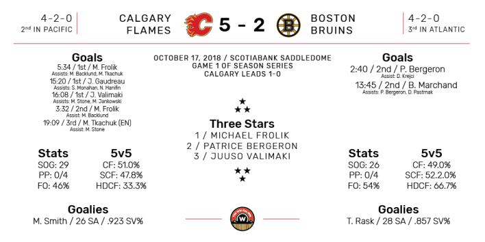 NHL Boxscore for Boston Bruins at Calgary Flames. Final Score: 5-2 Calgary. October 17, 2018.