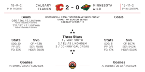 NHL Boxscore for Minnesota Wild at Calgary Flames. Final Score: 2-0 Calgary. December 6, 2018.