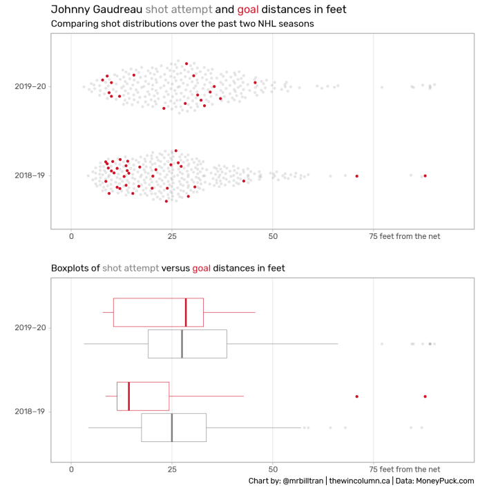 Beeswarm and boxplots of Johnny Gaudreau's (Calgary Flames) shot and goal distributions from 2018-19 and 2019-20.
