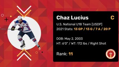 """Chaz Lucius 2021 Draft Profile Card. Centre. U.S. National U18 Team (USDP). 2021 Stats: 13 Games Played, 13 Goals, 7 Assists, 20 Points. Date of Birth: May 2, 2003. Height: 6'0"""". Weight: 172 pounds. Right shot. Draft Rank: 11."""