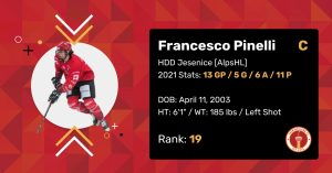 """Francesco Pinelli 2021 Draft Profile Card. Centre. HDD Jesenice (AlpsHL). 2021 Stats: 13 Games Played, 5 Goals, 6 Assists, 11 Points. Date of Birth: April 11, 2003. Height: 6'1"""". Weight: 185 pounds. Left shot. Draft Rank: 19."""