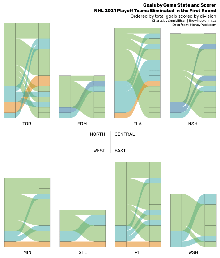 2021 NHL Playoffs goals by game state and scorer data visualisation. The eight teams eliminated in the first round are compared by seeing which teams scored more goals despite not advancing to the second round. The Toronto Maple Leafs scored the most with 18 goals in 7 games while the St. Louis Blues scored the least with seven goals in four games. Chart by Bill Tran. Data from MoneyPuck.com. The Win Column.