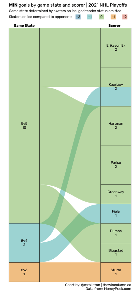 2021 NHL Playoffs goals by game state and scorer data visualisation. The Minnesota Wild were eliminated in the first round, scoring 13 goals from 9 skaters. Four players led the Wild with two goals each. Chart by Bill Tran. Data from MoneyPuck.com. The Win Column.