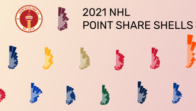 2021 NHL Point Share Shells featured image — The Win Column.