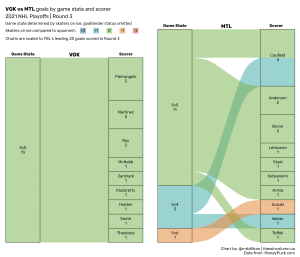 2021 NHL Playoffs goals by game state and scorer data visualisation. Vegas Golden Knights versus Montreal Canadiens, third round. The Golden Knights were eliminated in six games with nine players scoring 13 total goals in the series while the Canadiens advanced with 10 players scoring 15 total goals. Chart by Bill Tran. Data from MoneyPuck.com. The Win Column.