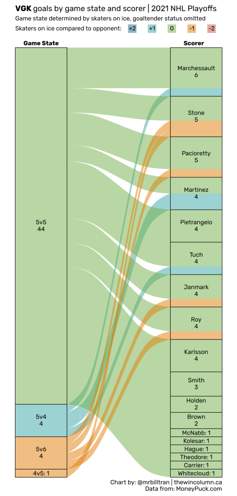 2021 NHL Playoffs goals by game state and scorer data visualisation. The Vegas Golden Knights were eliminated in the third round, scoring 53 goals from 18 skaters throughout the playoffs. Jonathan Marchessault led the Golden Knights with six goals. Chart by Bill Tran. Data from MoneyPuck.com. The Win Column.