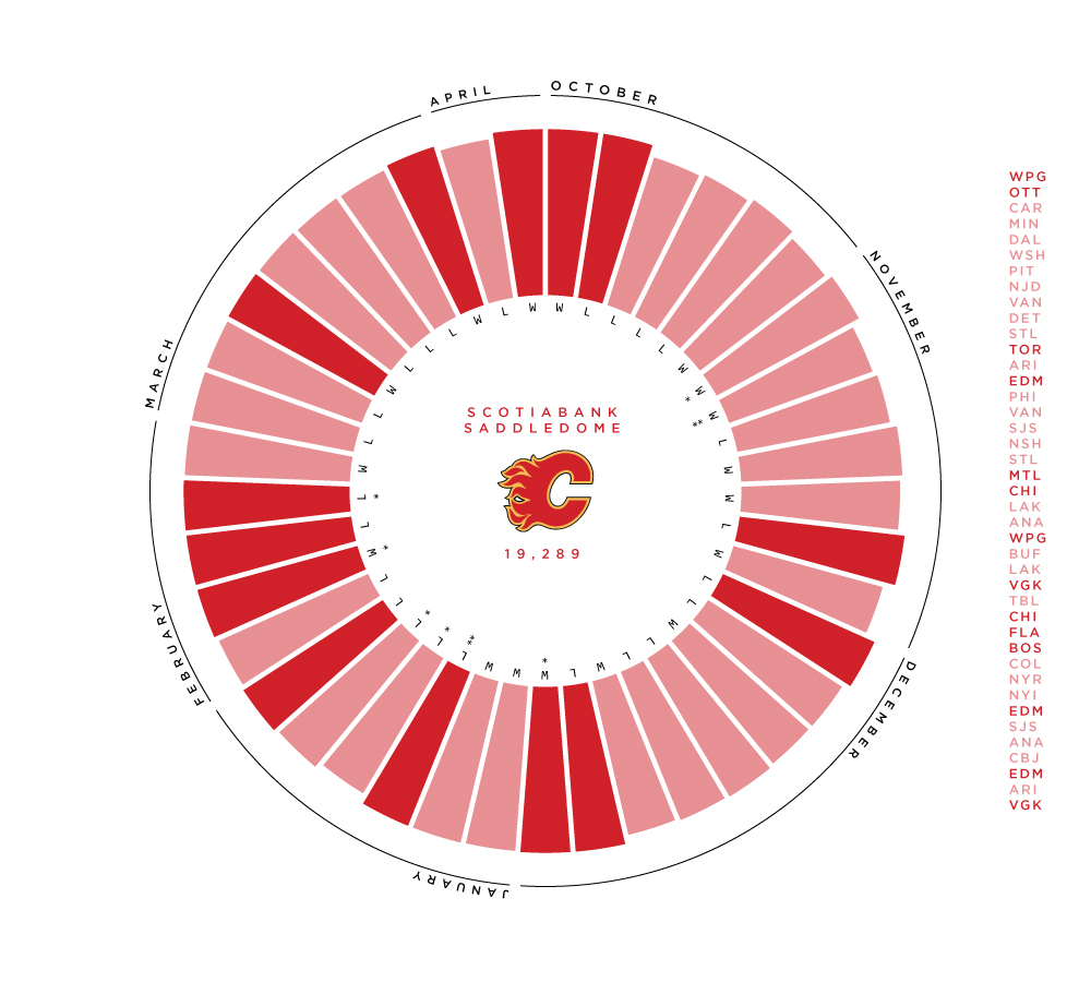 hight resolution of the calgary flames play in the largest arena in the pacific the scotiabank saddledome has a capacity of 19 289 which is the fifth largest capacity in the
