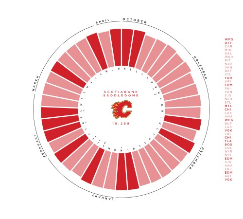 small resolution of the calgary flames play in the largest arena in the pacific the scotiabank saddledome has a capacity of 19 289 which is the fifth largest capacity in the